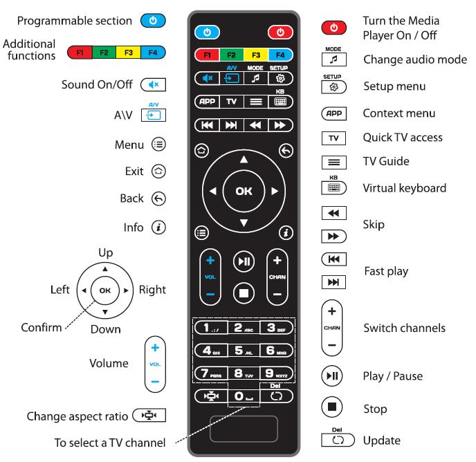 mando a distancia MAG STB